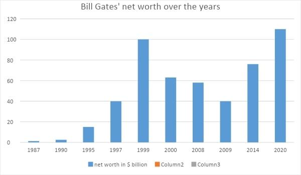 Net Worth Of Bill Gates