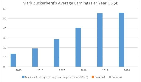 mark zuckerberg facebook salary,