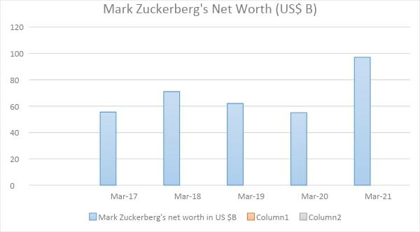 How Much Is The Net Worth Of Mark Zuckerberg